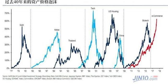 美国银行:美联储正在制造有史以来最大的泡沫