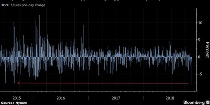 油价史无前例的十二连跌给股市带来了更多的压力