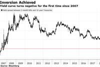 美债收益率12年来首次出现倒挂:衰退倒计时开始?