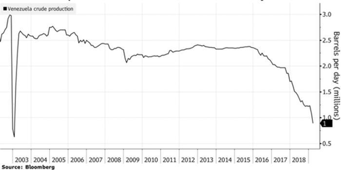 由于全国大规模停电 3月委内瑞拉的石油产量骤然减半