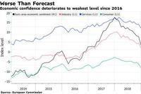 欧元区6月经济景气指数跌至近三年来最低