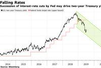 花旗:随着美联储降息 两年期美债收益率料跌至1%