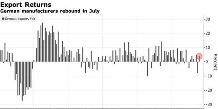 德国7月出口意外增长 给低迷经济带来些许希望
