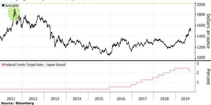 花旗:黄金价格可能创下历史新高