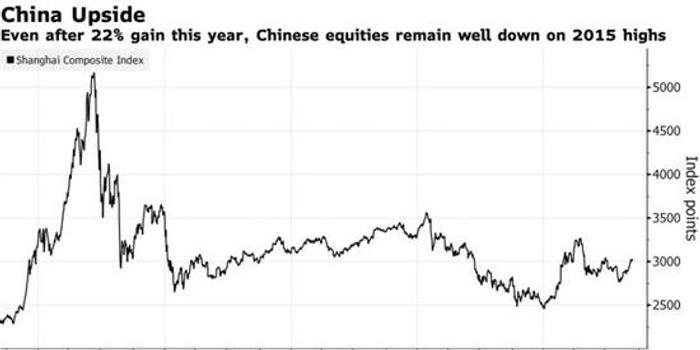 投行:即使贸易局势没有改善,A股也会继续上涨