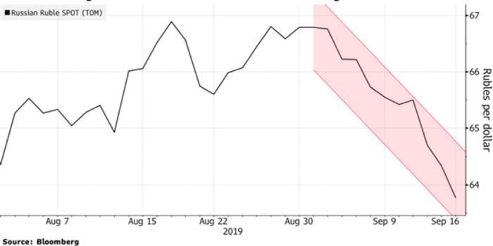 道明证券:石油价格飙升,新兴市场将作何反应?