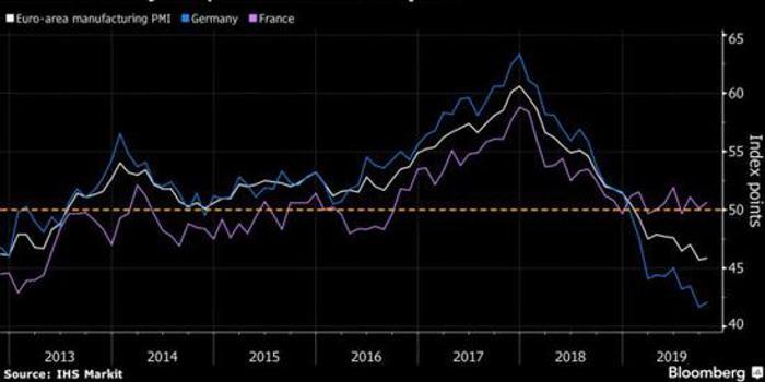全球需求疲软背景下,欧元区制造业衰退进一步加剧