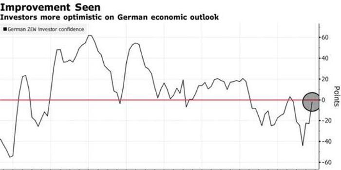 德国投资者信心明显改善,经济正在触底?