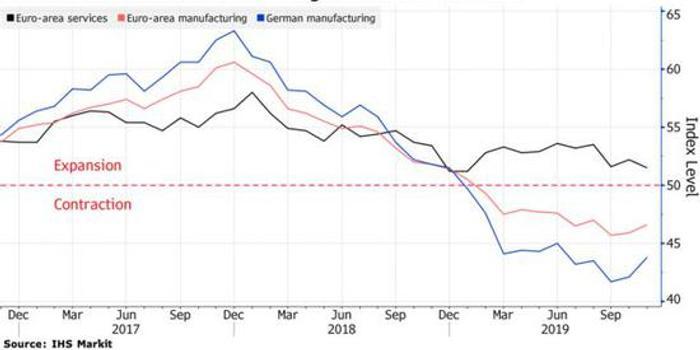 欧元区PMI数据显示经济接近停滞 经济增长担忧升温