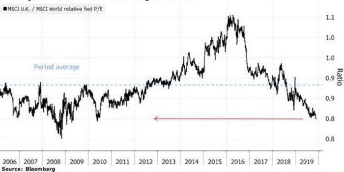政治风险有望消退,英国股市将迎来重大投资机会
