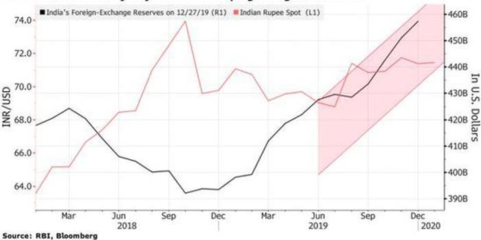 印度卢比接下来怎么走?经济学家之间充满争议