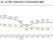 8月规模以上工业企业利润同比增9.2% 放缓7个百分点