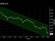 格林斯潘:如果美国国债收益率跌至负值 不会感到惊讶