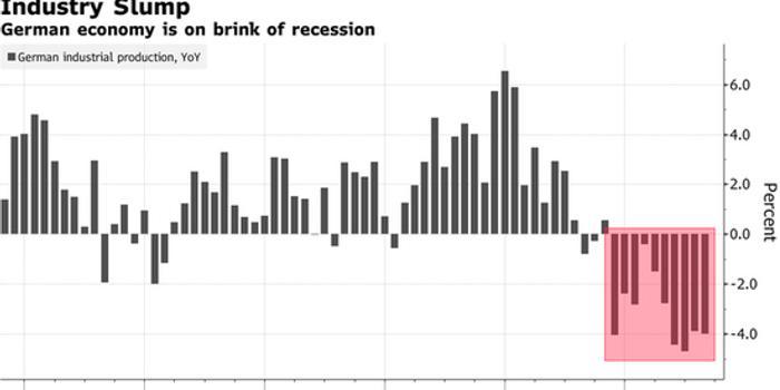 德国8月工业生产意外上升 但分析师警告仅是昙花一现