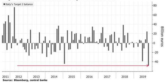 欧银分层利率引流动性重新分配 现金涌入意大利