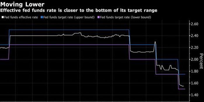 失去对利率掌控?分析称美联储或调整超额准备金利率