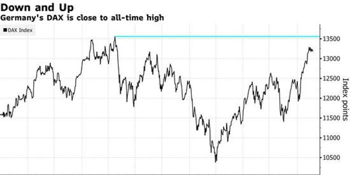 投资者押注德国经济将复苏 DAX指数近历史最高水平