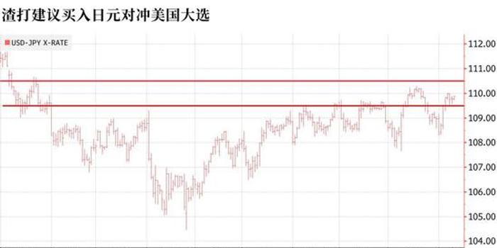 渣打银行:建议买入日元对冲美国大选风险