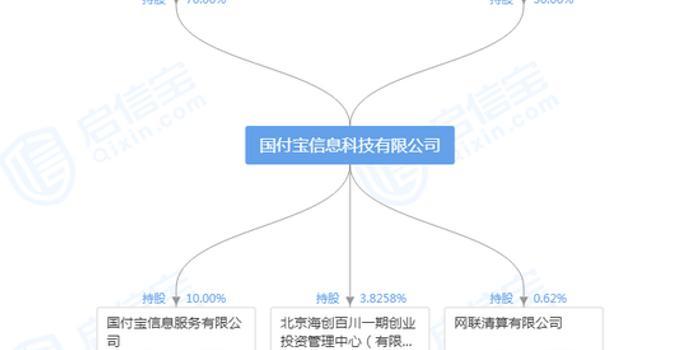 PayPal已经完成对国付宝70%的股权收购