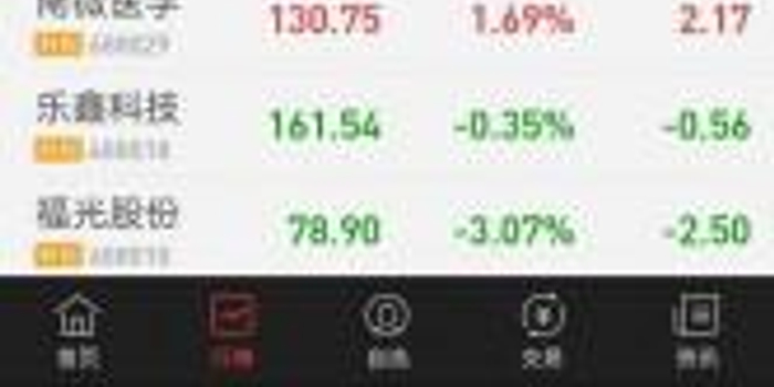 科创板第4个交易日:23只股票上涨 天准科技涨幅超15%