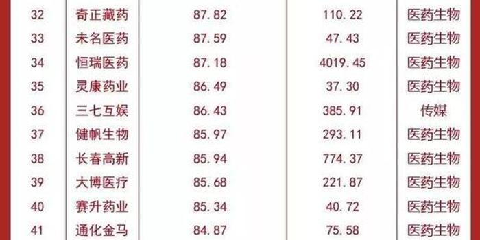 上市公司毛利率百强榜 18家公司超过贵州茅台