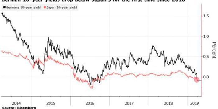 10年期德债收益率自2016年以来首次低于日债!
