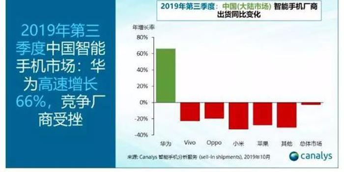 華為Q3出貨增66%市場份額達42% 賣出4150萬部手機