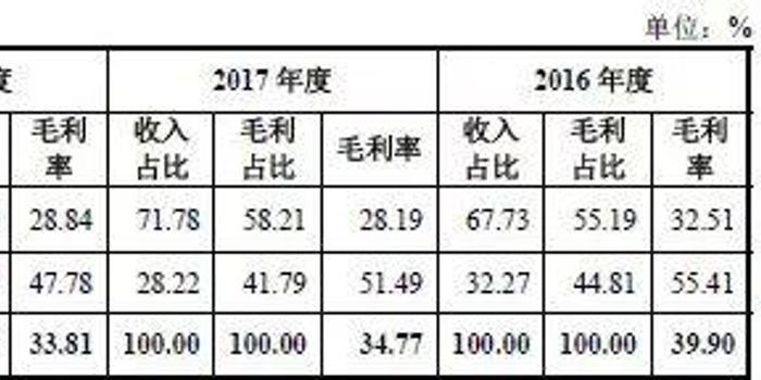 新中港主板上市:曾开无真实交易票据9600万 毛利下降