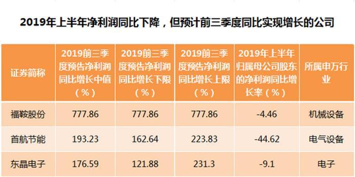 三季报业绩预告抢先看 81家公司预计净利润同比翻倍