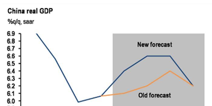 勇士vs雷霆_摩根大通上调中国今年GPD增速预测至6.4%