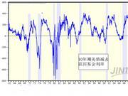 五大理由证明美债收益率倒挂或许只是一个虚假信号
