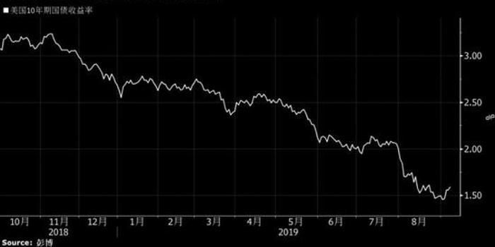 渣打银行:美债升势恐将结束 从看涨观点转向观望