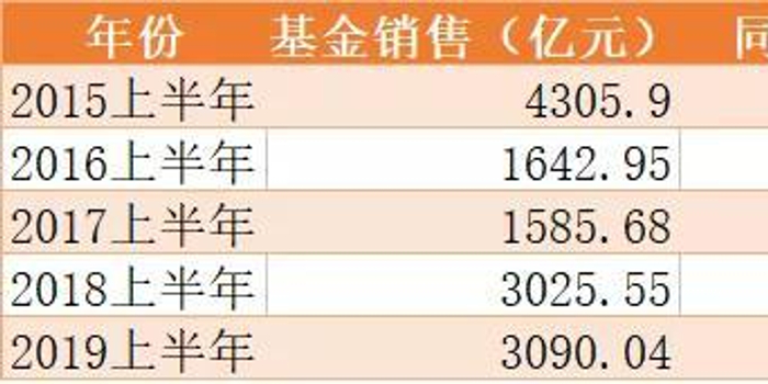 东财上半年基金销售3090亿 平均每天卖出17亿
