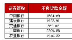五大行财报数据大PK:谁赚得最多?谁质量最差?