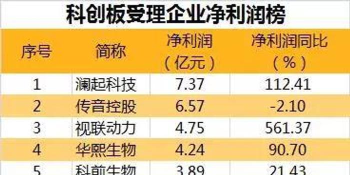 广西快三走势图_科创板大比拼:谁赚钱能力最强?传音控股净利超5亿