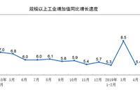 1-4月工业增加值同比6.2% 4月国有控股增长6.0%