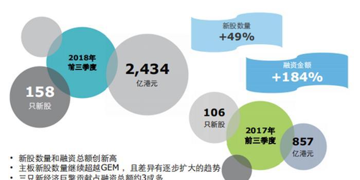 中国内地及香港IPO市场2019第三季度回顾与前景展望
