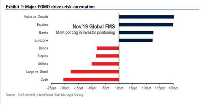 美银美林调查:恐慌情绪消退,投资者转向风险模式