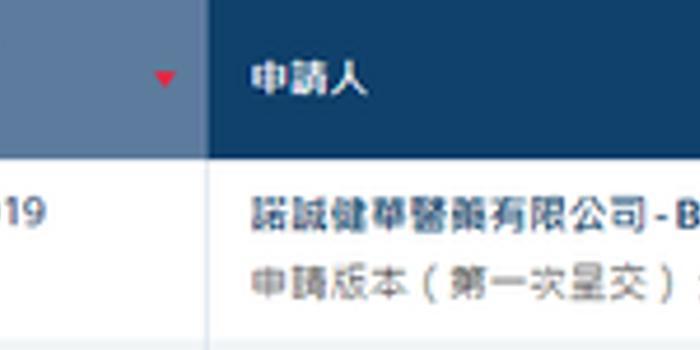 诺诚健华递交港股IPO申请 或筹集超2亿美元