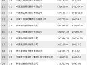 2018年《财富》中国500强排行榜:中移动第6 京东第18