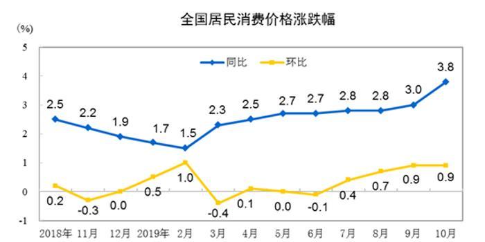 国家统计局:中国10月CPI同比增3.8%