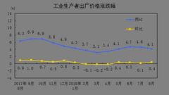统计局:8月PPI同比上涨4.1% 前8月平均比去年涨4.0%