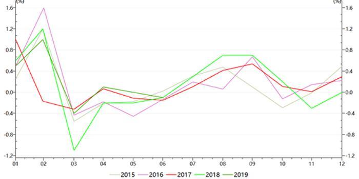 邓海清:CPI仍存上行压力 中国央行大概率不随美降息