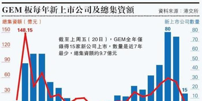 """香港创业板IPO创7年最低 """"啤壳""""降至冰点"""