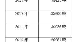 贵州茅台的增长在4到5年前都定好了