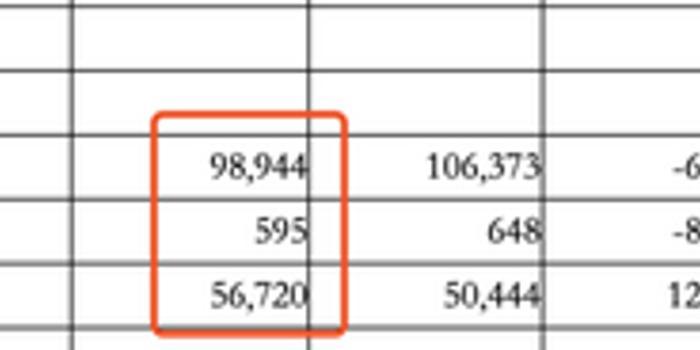 离婚结婚比哪个省份更高?黑龙江高达63% 北京57%