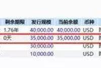 佳源国际跌80%地产股大跌 或源于3.5亿美元债务违约