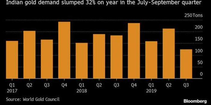 印度2019年黃金需求預期降至三年以來最低水平