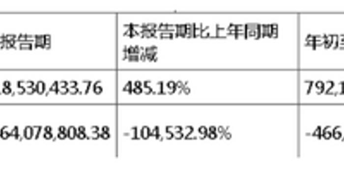 """净利同比下降104533% 鼎龙文化否认""""洗大澡"""""""