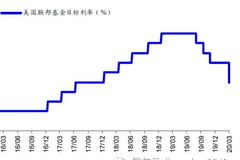 海通宏观:美联储降息下中国汇率更稳 宽松空间打开